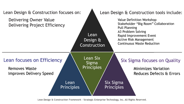 SET Lean Design Construction Framework - Copyright